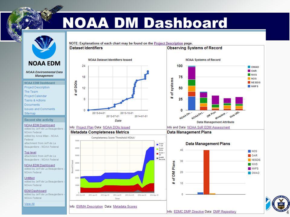NOAA DM Dashboard 2014-03-25