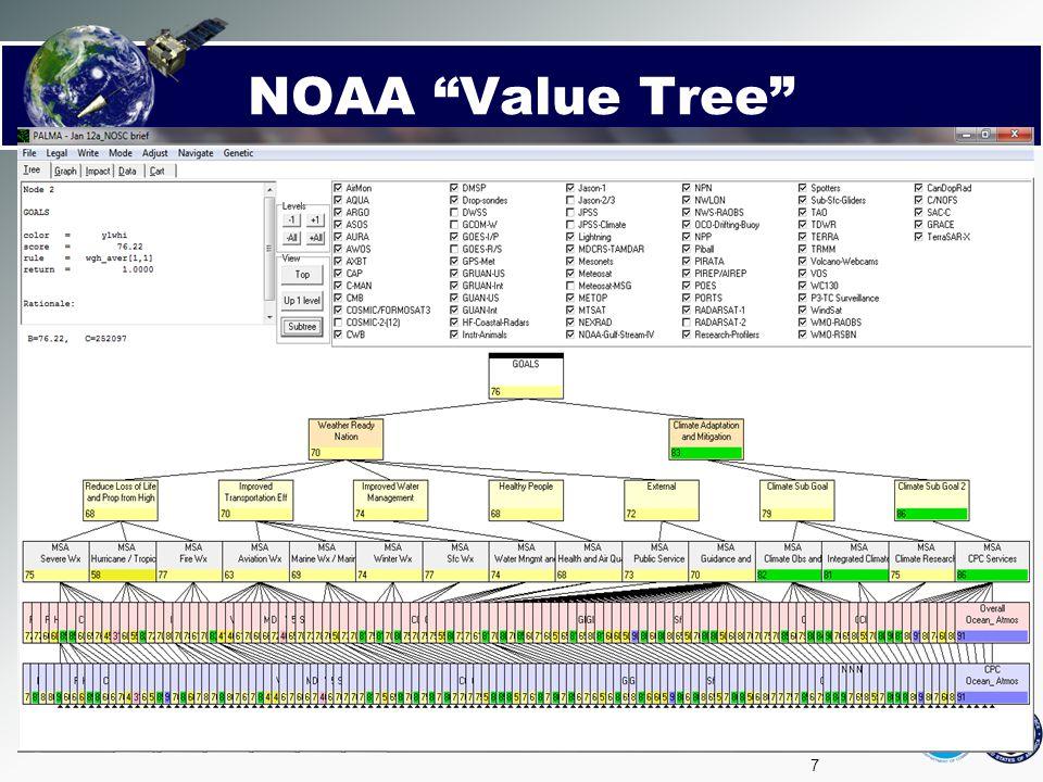 NOAA Value Tree Single Period Analysis Chart description: