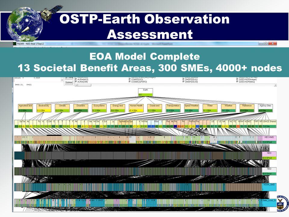 EOA Model Complete 13 Societal Benefit Areas, 300 SMEs, 4000+ nodes