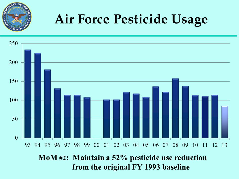 Air Force Pesticide Usage