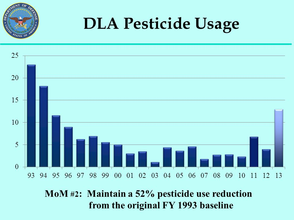DLA Pesticide Usage MoM #2: Maintain a 52% pesticide use reduction from the original FY 1993 baseline.