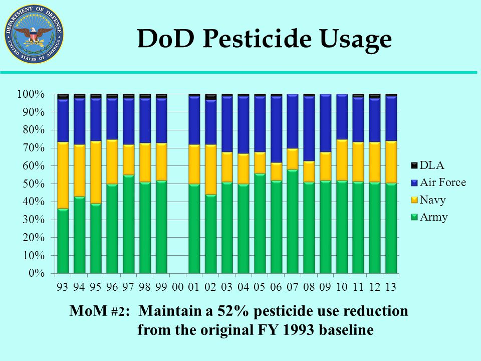 DoD Pesticide Usage MoM #2: Maintain a 52% pesticide use reduction from the original FY 1993 baseline.
