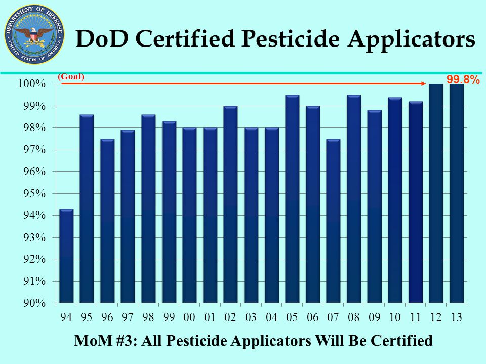 DoD Certified Pesticide Applicators