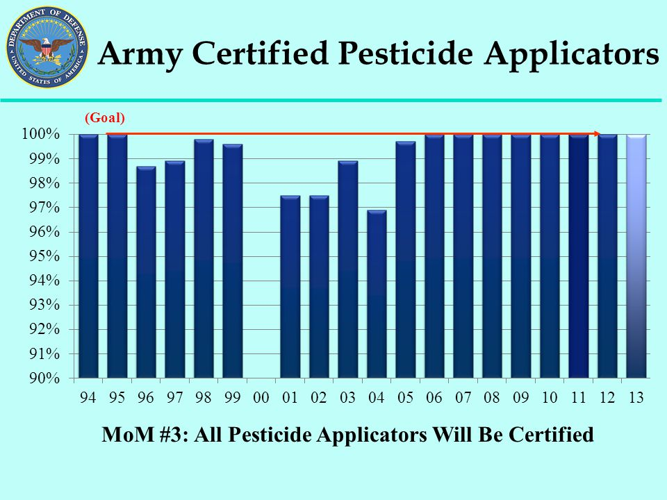 Army Certified Pesticide Applicators