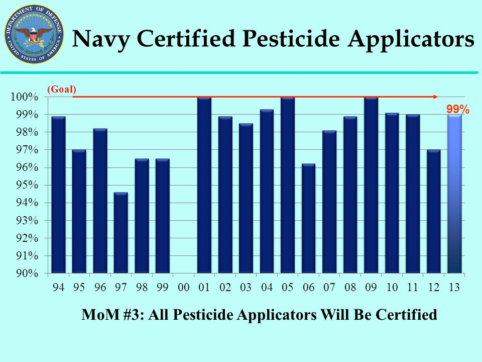 Navy Certified Pesticide Applicators