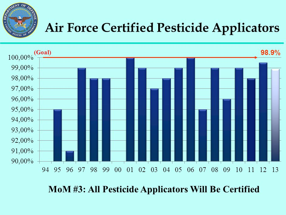 Air Force Certified Pesticide Applicators