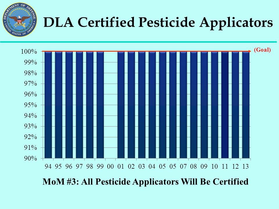 DLA Certified Pesticide Applicators