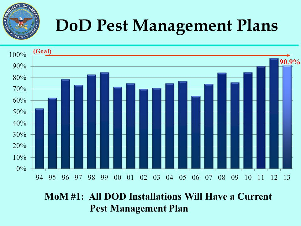 DoD Pest Management Plans
