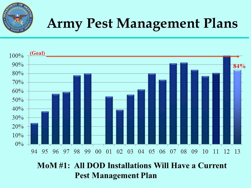 Army Pest Management Plans