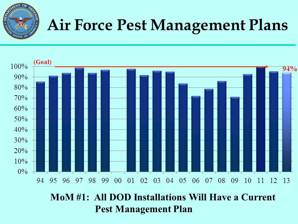 Air Force Pest Management Plans