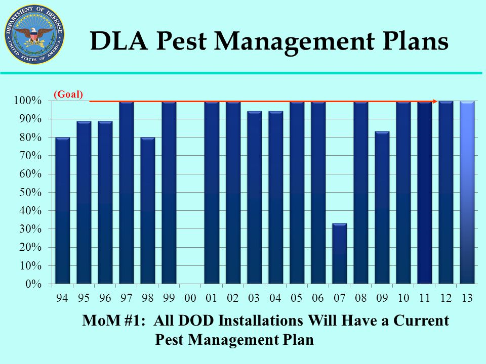 DLA Pest Management Plans