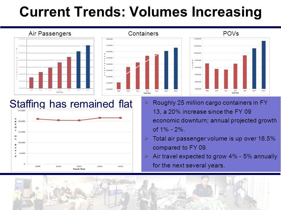 Current Trends: Volumes Increasing
