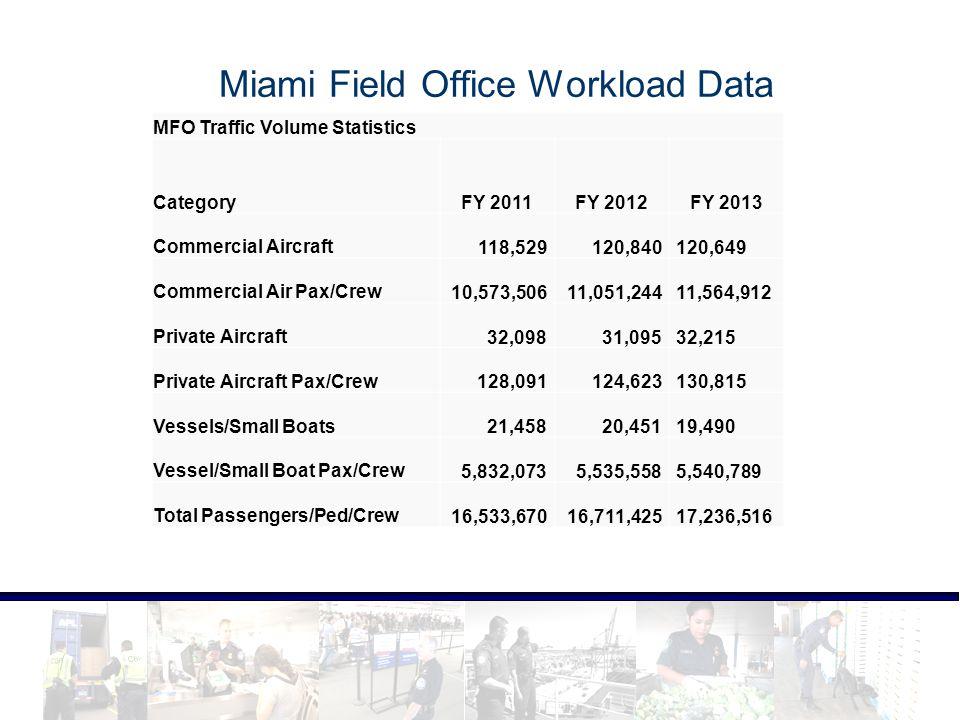 Miami Field Office Workload Data