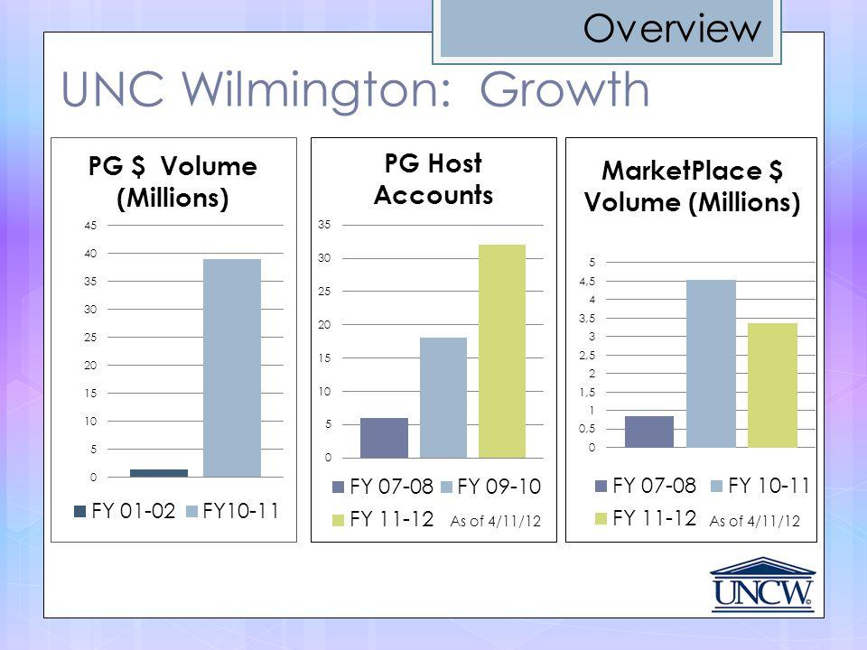UNC Wilmington: Growth