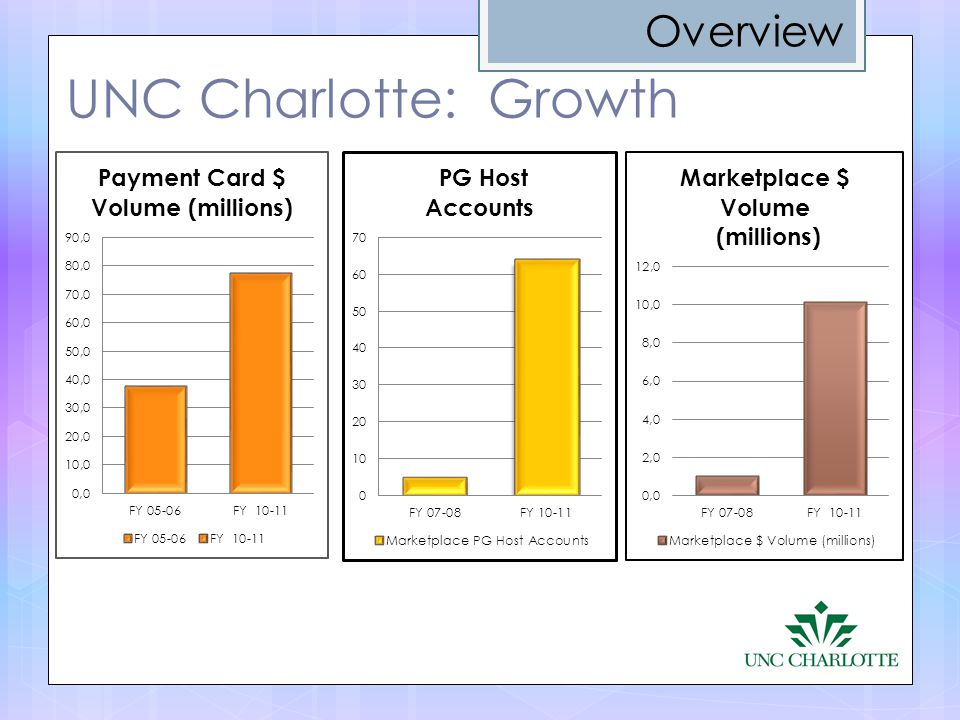 Overview UNC Charlotte: Growth