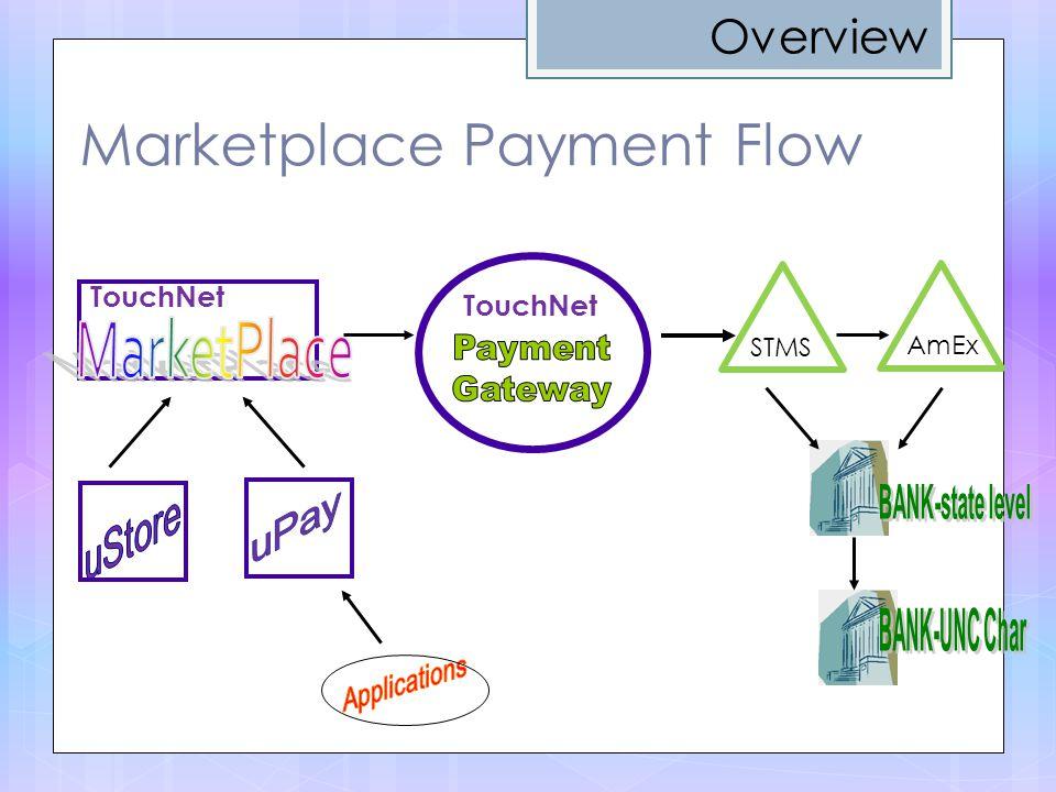 Marketplace Payment Flow