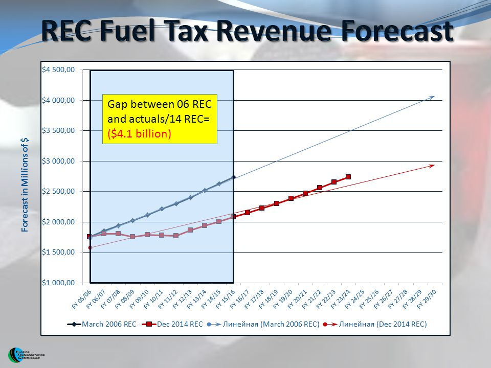 REC Fuel Tax Revenue Forecast