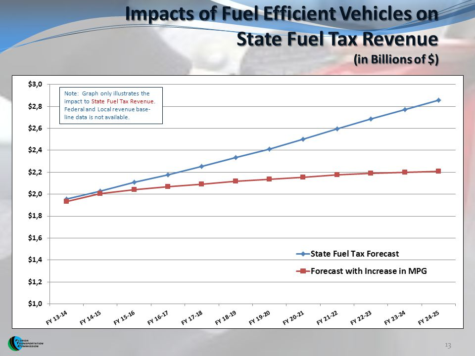 Impacts of Fuel Efficient Vehicles on State Fuel Tax Revenue (in Billions of $)
