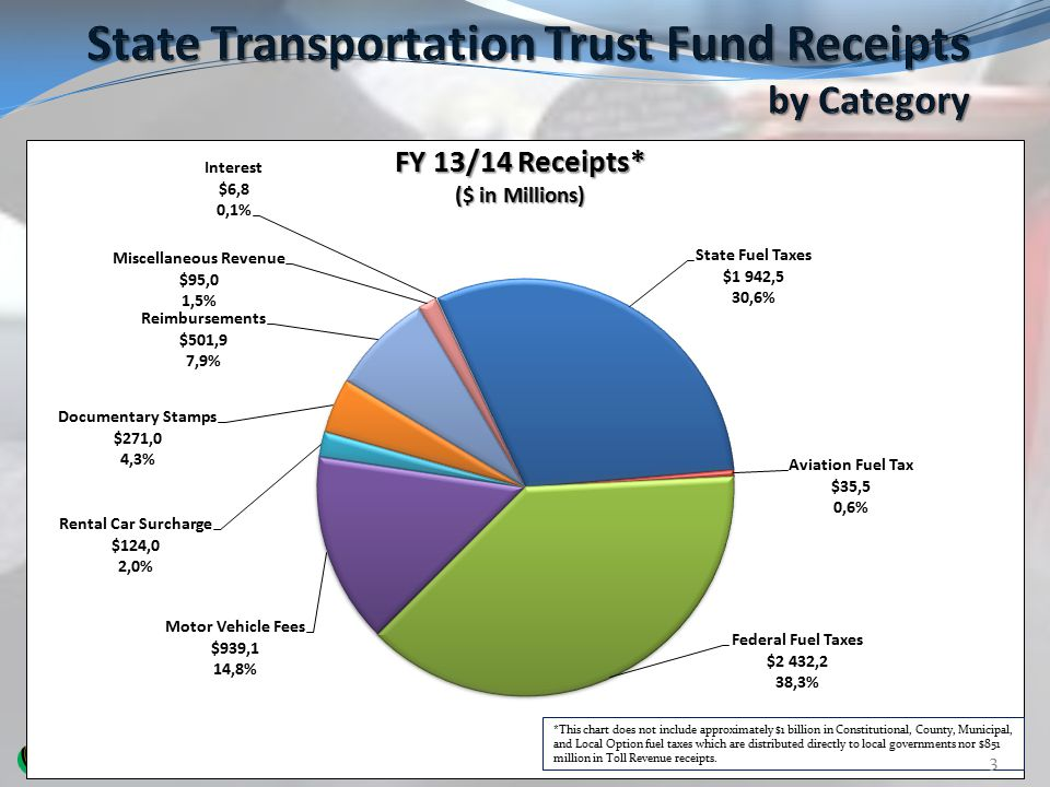 State Transportation Trust Fund Receipts by Category
