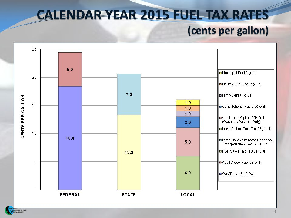 CALENDAR YEAR 2015 FUEL TAX RATES (cents per gallon)