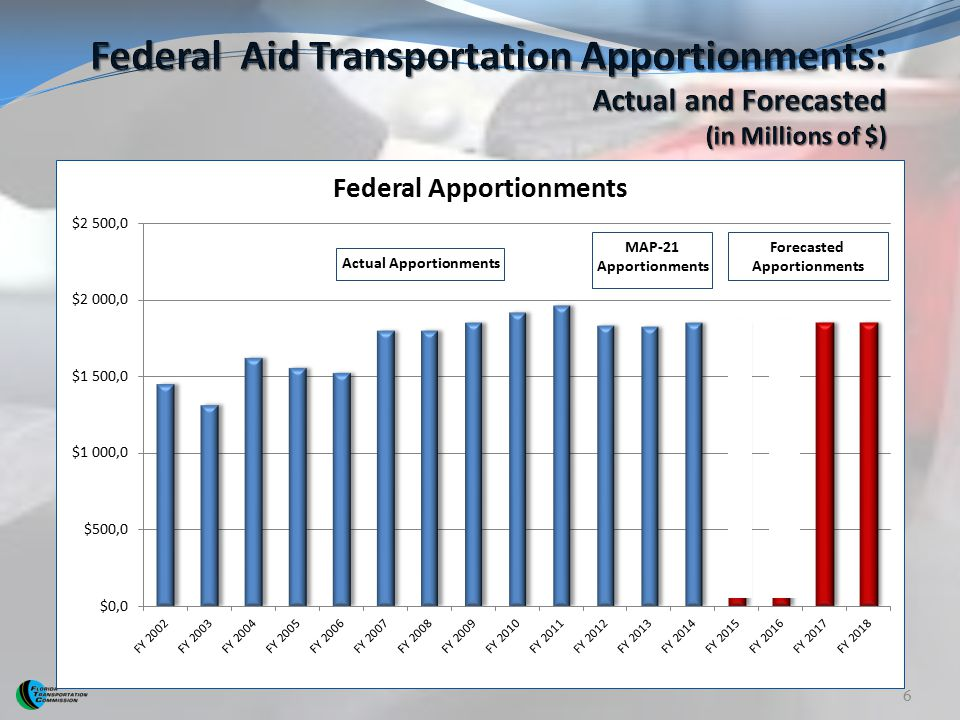 Federal Aid Transportation Apportionments: Actual and Forecasted (in Millions of $)