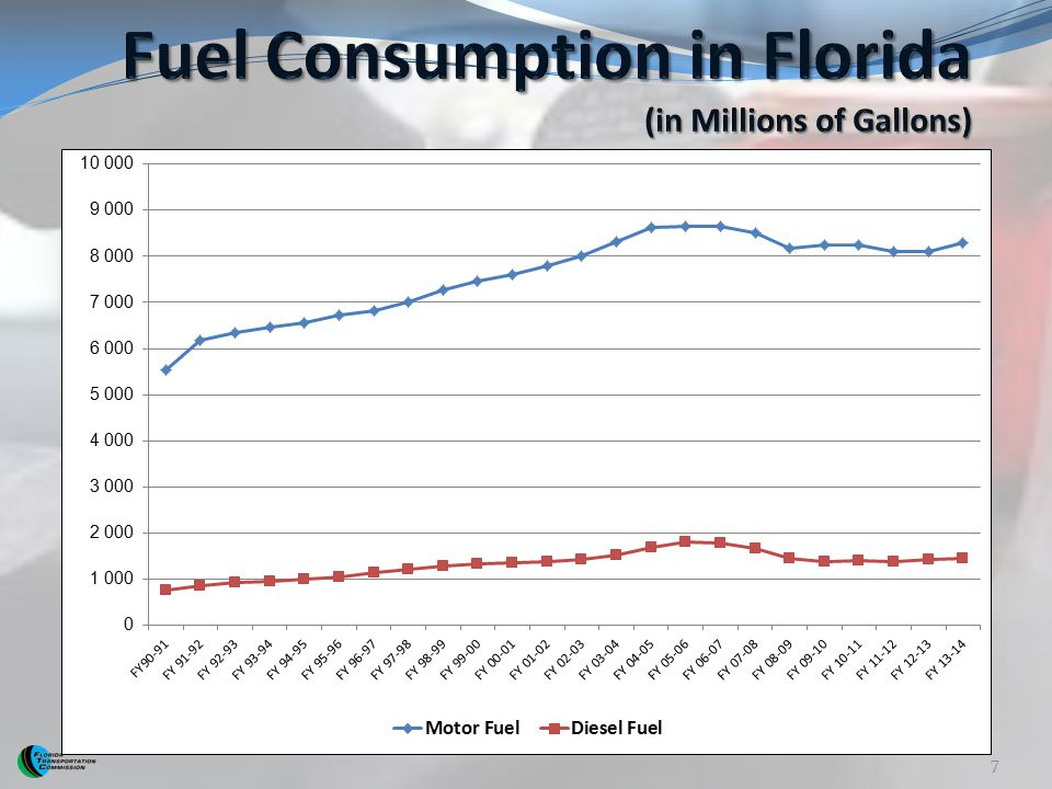 Fuel Consumption in Florida (in Millions of Gallons)