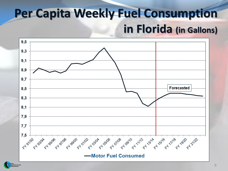 Per Capita Weekly Fuel Consumption in Florida (in Gallons)