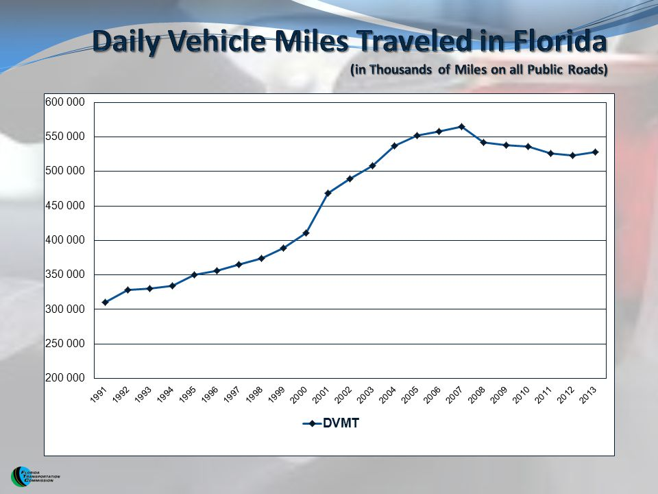 Daily Vehicle Miles Traveled in Florida (in Thousands of Miles on all Public Roads)