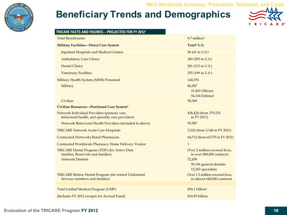 Beneficiary Trends and Demographics