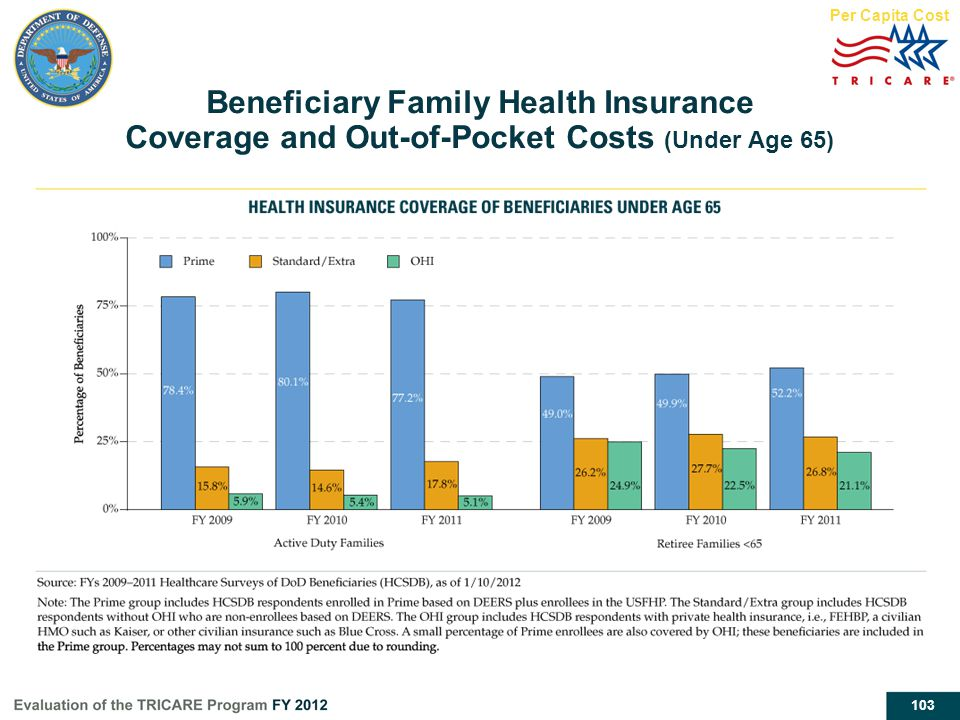 Per Capita Cost Beneficiary Family Health Insurance Coverage and Out-of-Pocket Costs (Under Age 65)