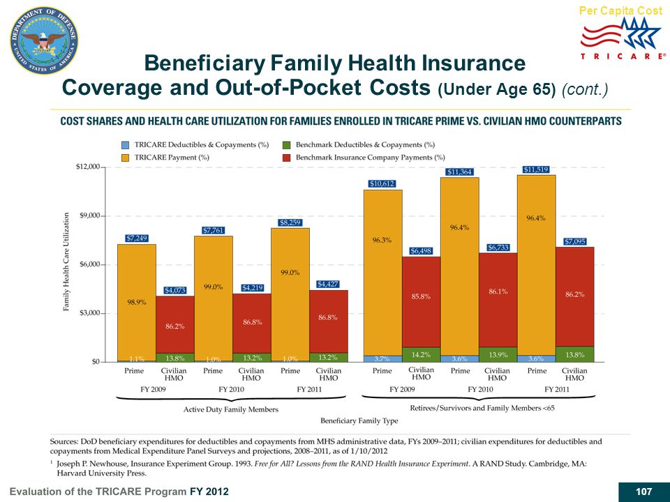 Per Capita Cost Beneficiary Family Health Insurance Coverage and Out-of-Pocket Costs (Under Age 65) (cont.)