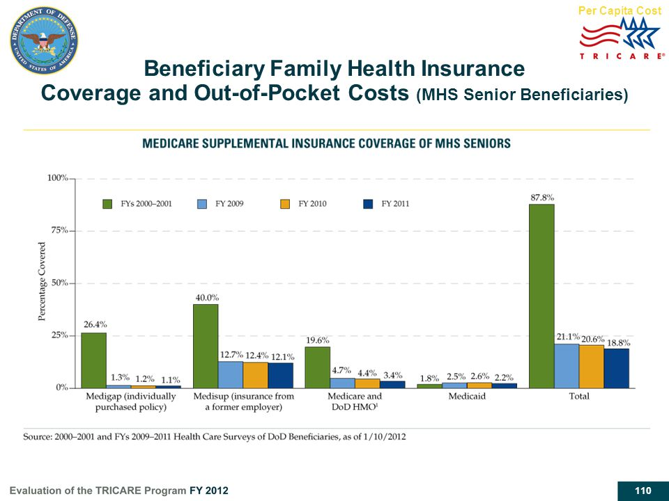Per Capita Cost Beneficiary Family Health Insurance Coverage and Out-of-Pocket Costs (MHS Senior Beneficiaries)