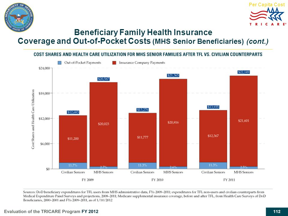 Per Capita Cost Beneficiary Family Health Insurance Coverage and Out-of-Pocket Costs (MHS Senior Beneficiaries) (cont.)