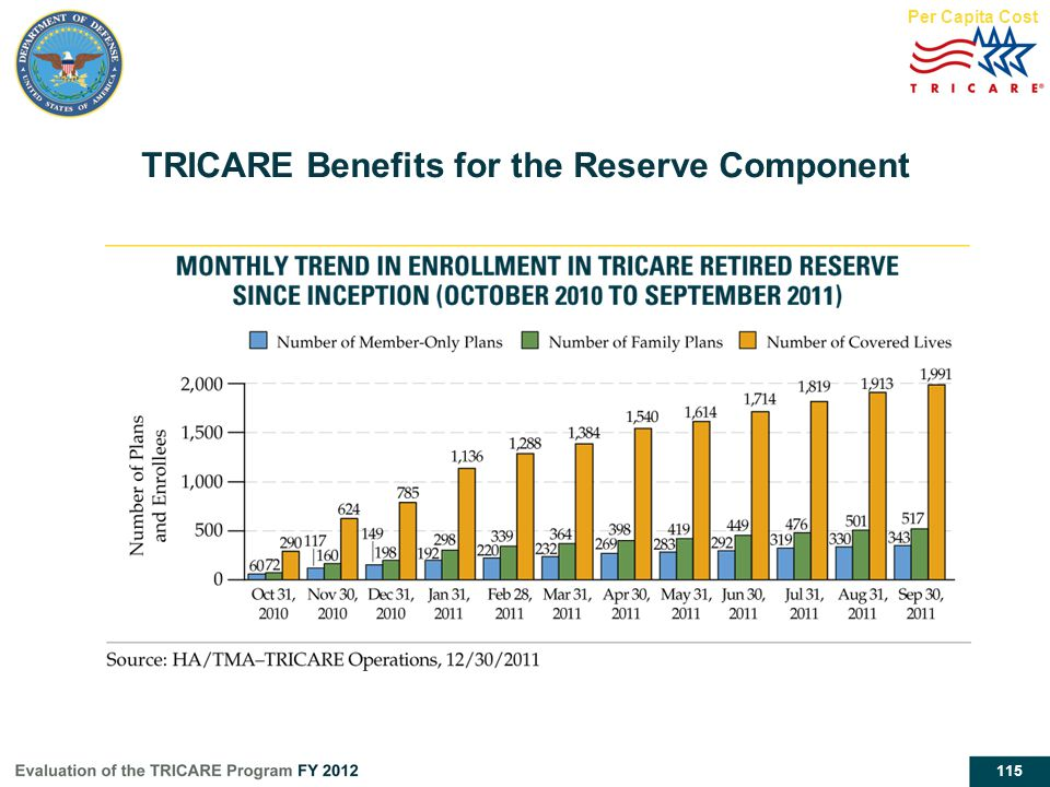 TRICARE Benefits for the Reserve Component