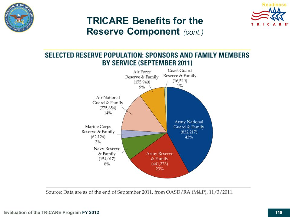TRICARE Benefits for the Reserve Component (cont.)
