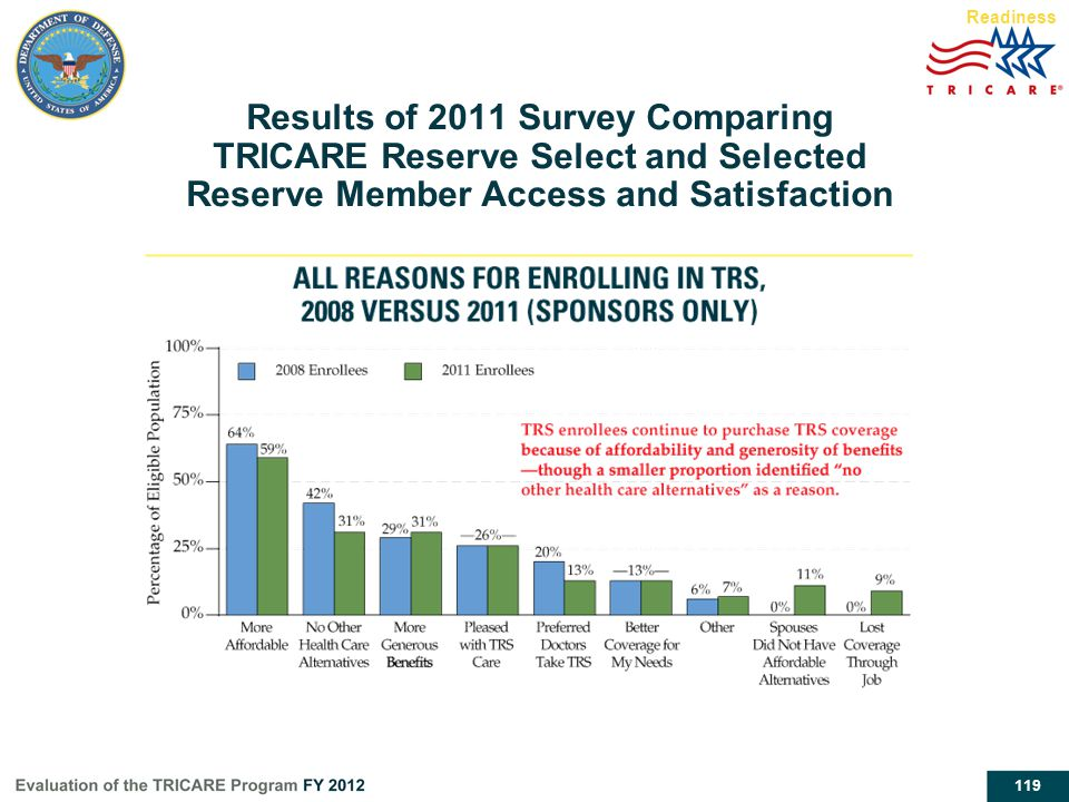 Readiness Results of 2011 Survey Comparing TRICARE Reserve Select and Selected Reserve Member Access and Satisfaction.