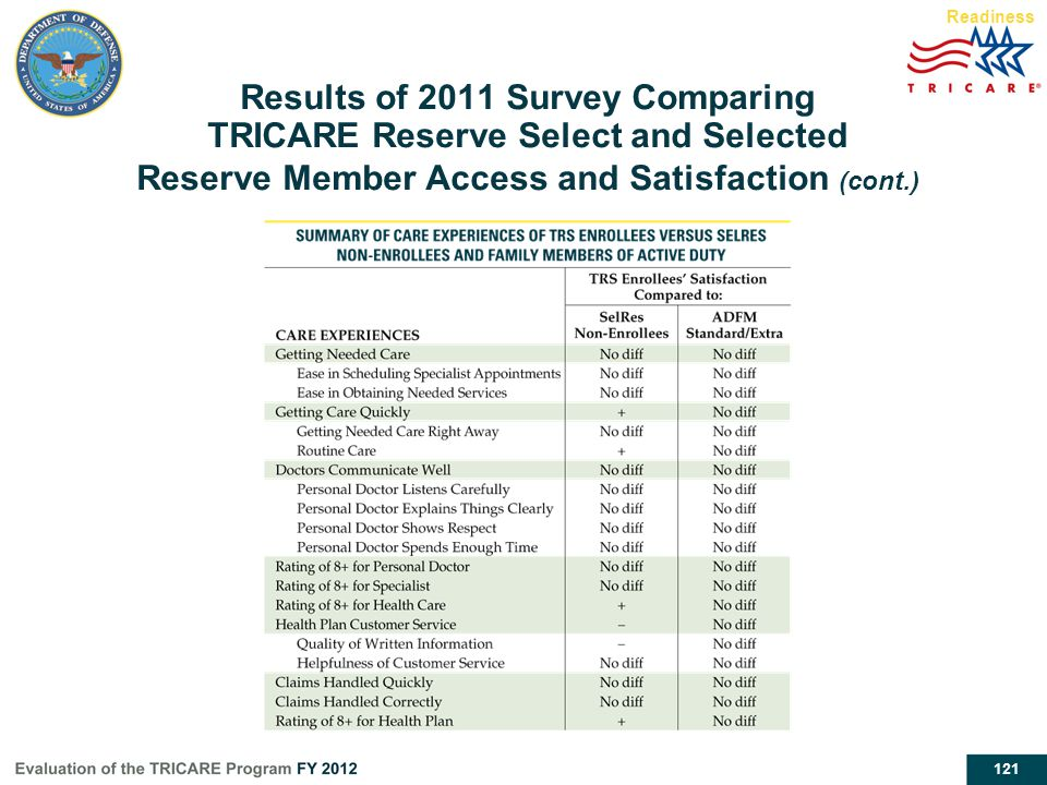 Readiness Results of 2011 Survey Comparing TRICARE Reserve Select and Selected Reserve Member Access and Satisfaction (cont.)