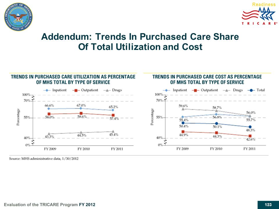 Addendum: Trends In Purchased Care Share Of Total Utilization and Cost