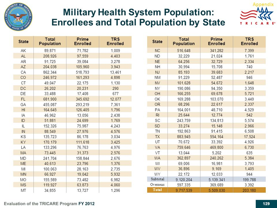 Appendix Military Health System Population: Enrollees and Total Population by State. State. Total Population.