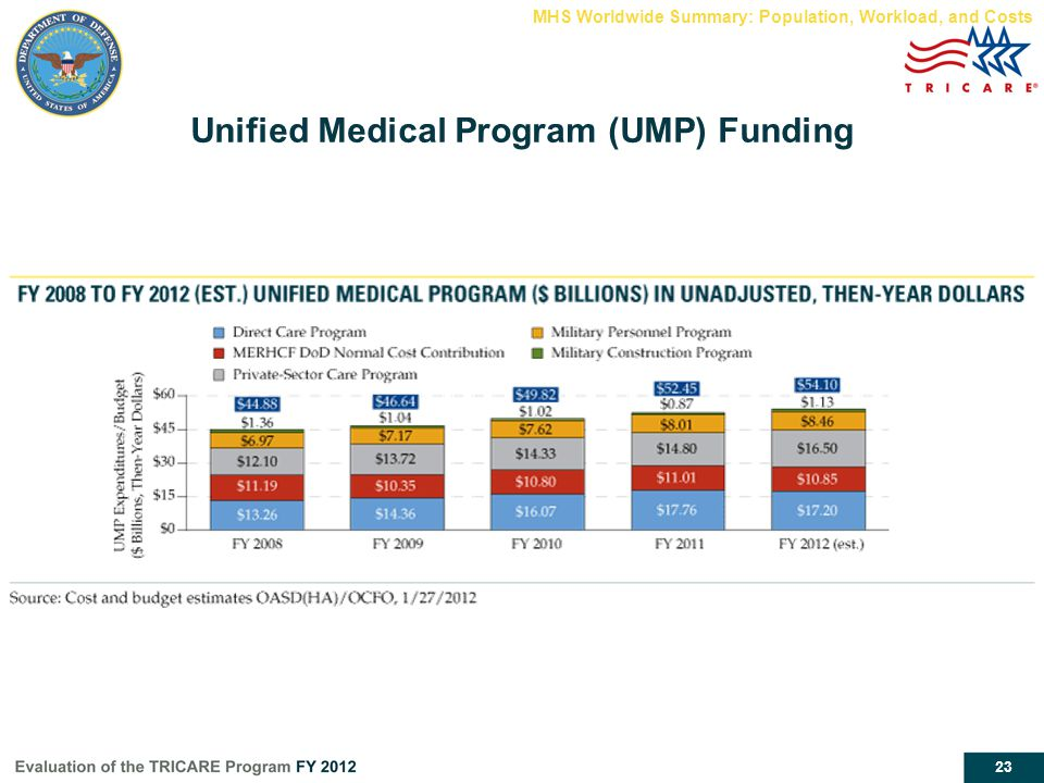 Unified Medical Program (UMP) Funding