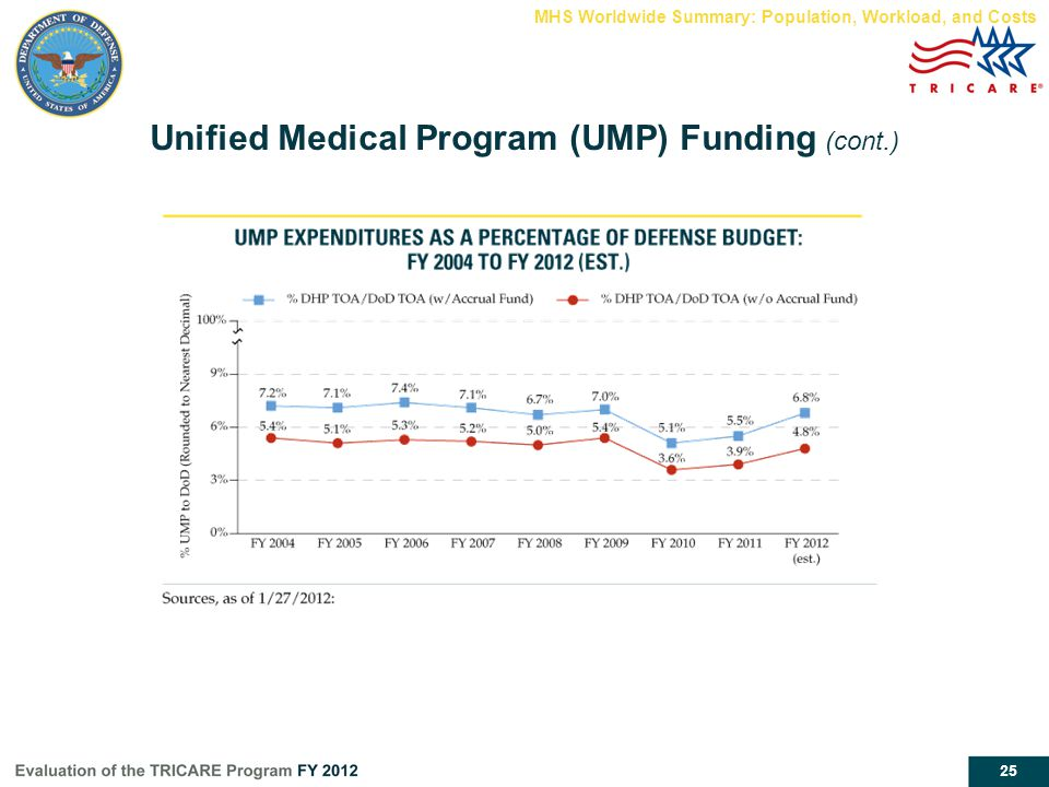 Unified Medical Program (UMP) Funding (cont.)