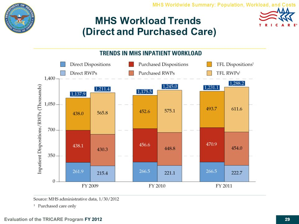 MHS Workload Trends (Direct and Purchased Care)
