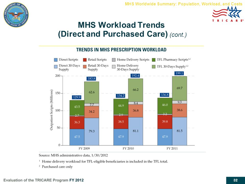 MHS Workload Trends (Direct and Purchased Care) (cont.)