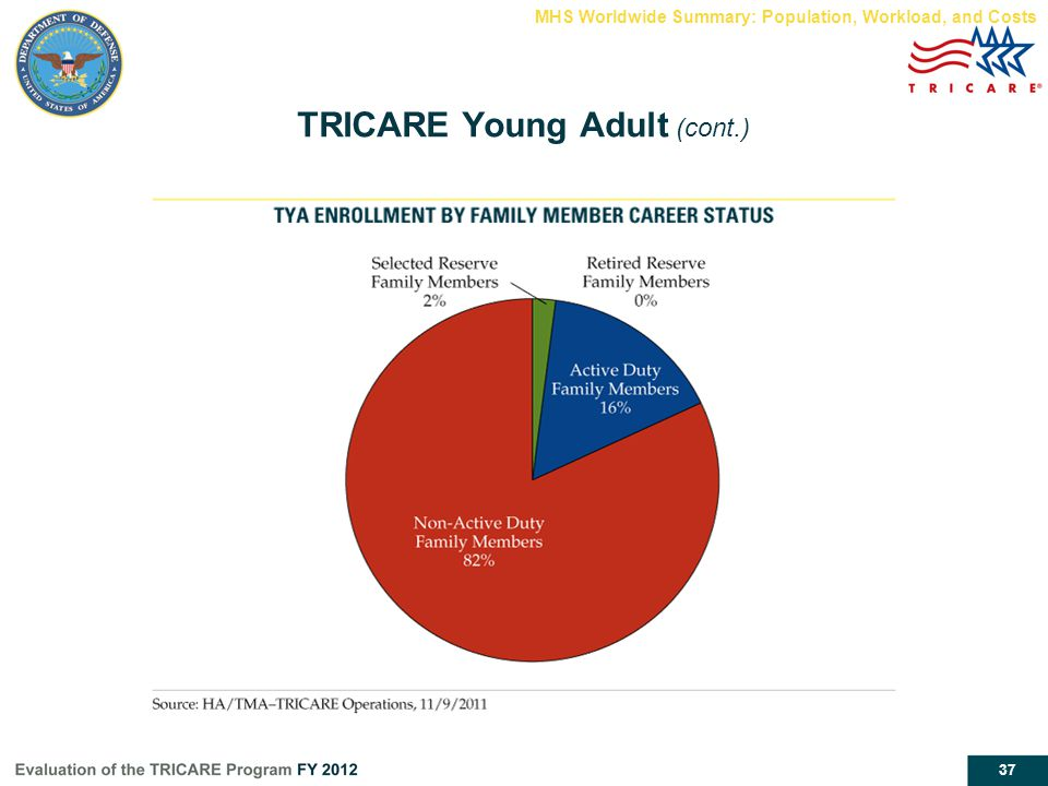 TRICARE Young Adult (cont.)
