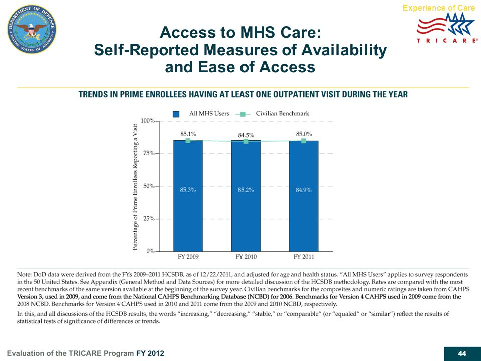 Experience of Care Access to MHS Care: Self-Reported Measures of Availability and Ease of Access.