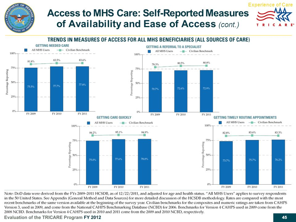 Experience of Care Access to MHS Care: Self-Reported Measures of Availability and Ease of Access (cont.)