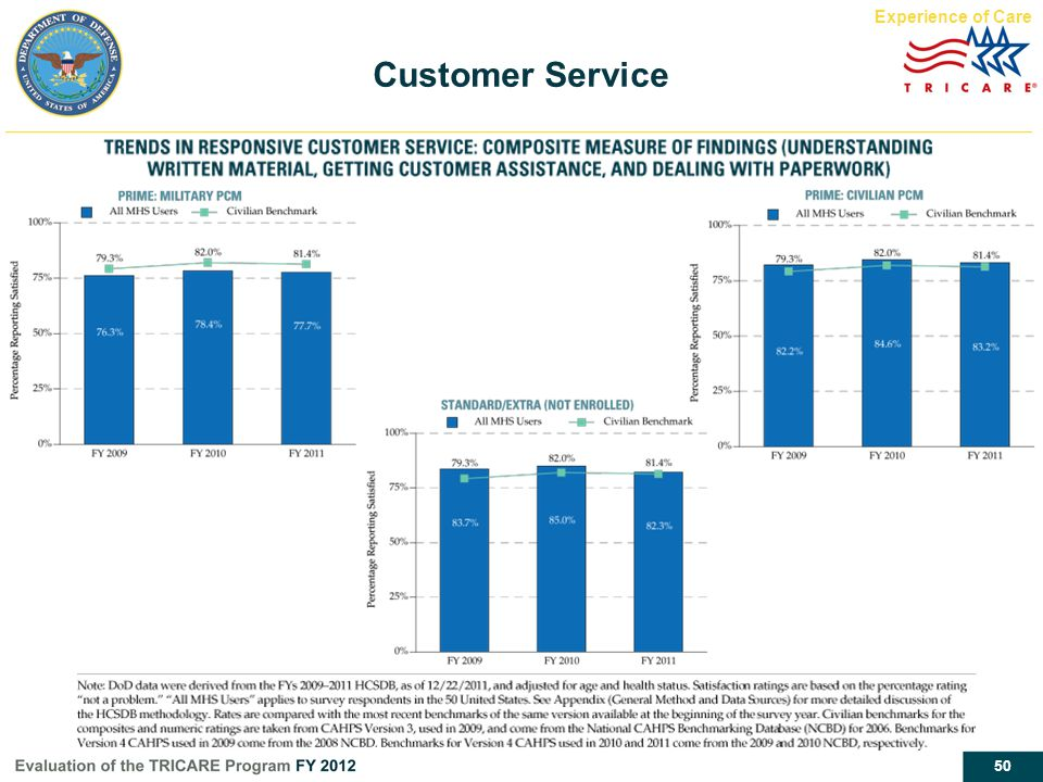 Customer Service Experience of Care Report page 35