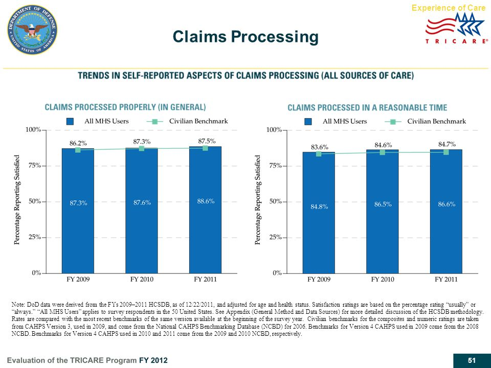 Claims Processing Experience of Care Report page 36