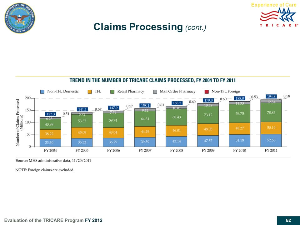 Claims Processing (cont.)