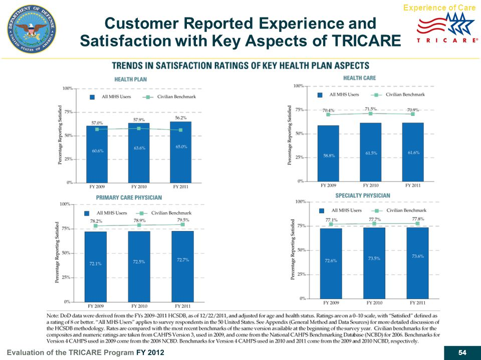 Experience of Care Customer Reported Experience and Satisfaction with Key Aspects of TRICARE. Report page 38.
